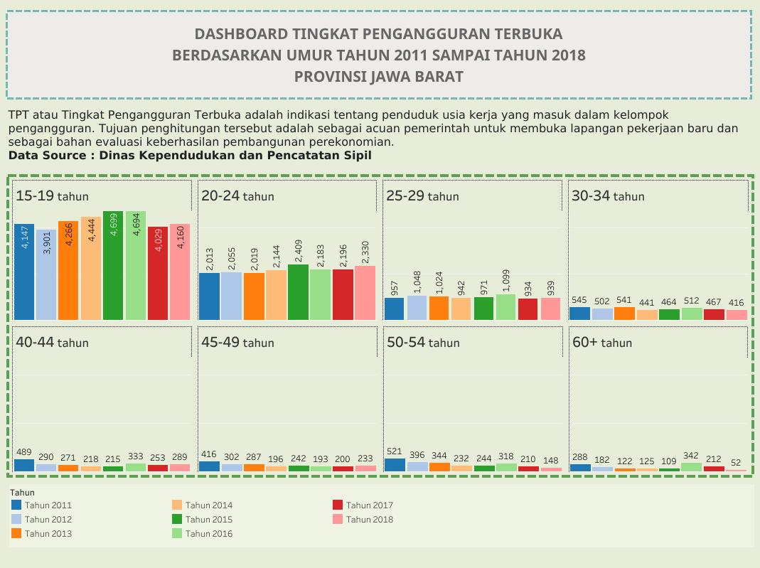 Tingkat Pengangguran Terbuka Berdasarkan Umur Tahun 2011 Sampai Tahun 2018