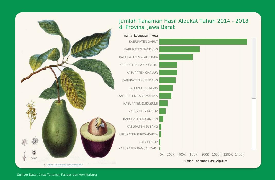 Jumlah Tanaman Hasil Alpukat Tahun 2014 - 2018 Di Provinsi Jawa Barat