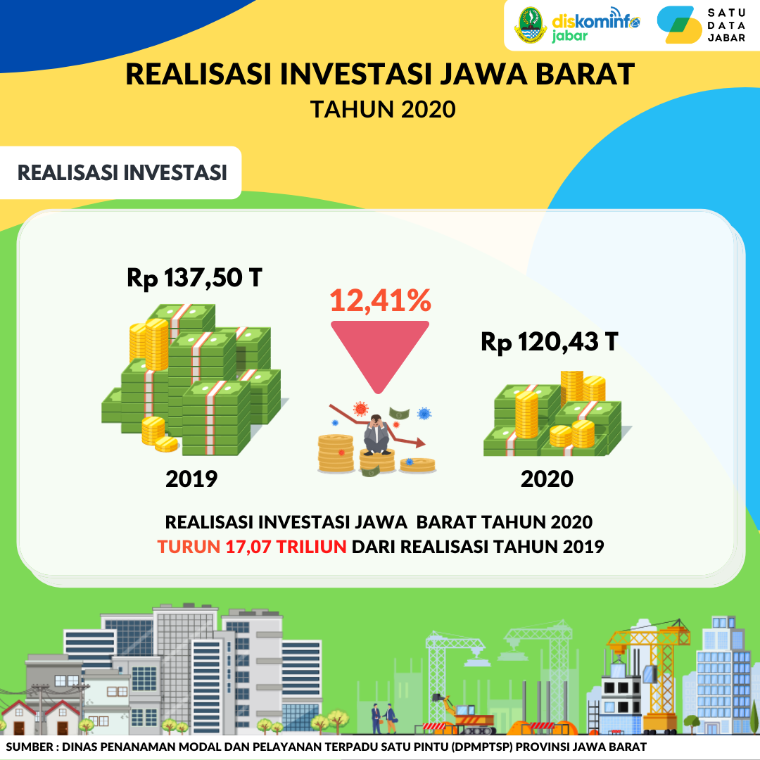 Realisasi Investasi Jawa Barat Tahun 2020