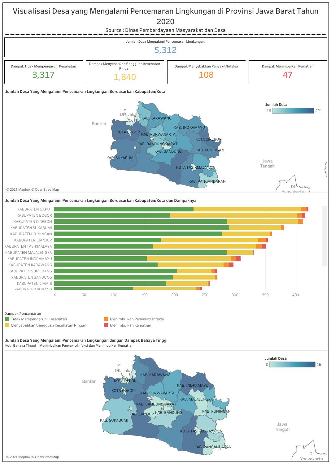 Visualisasi Desa Yang Mengalami Pencemaran Lingkungan Di Provinsi Jawa Barat Tahun 2020