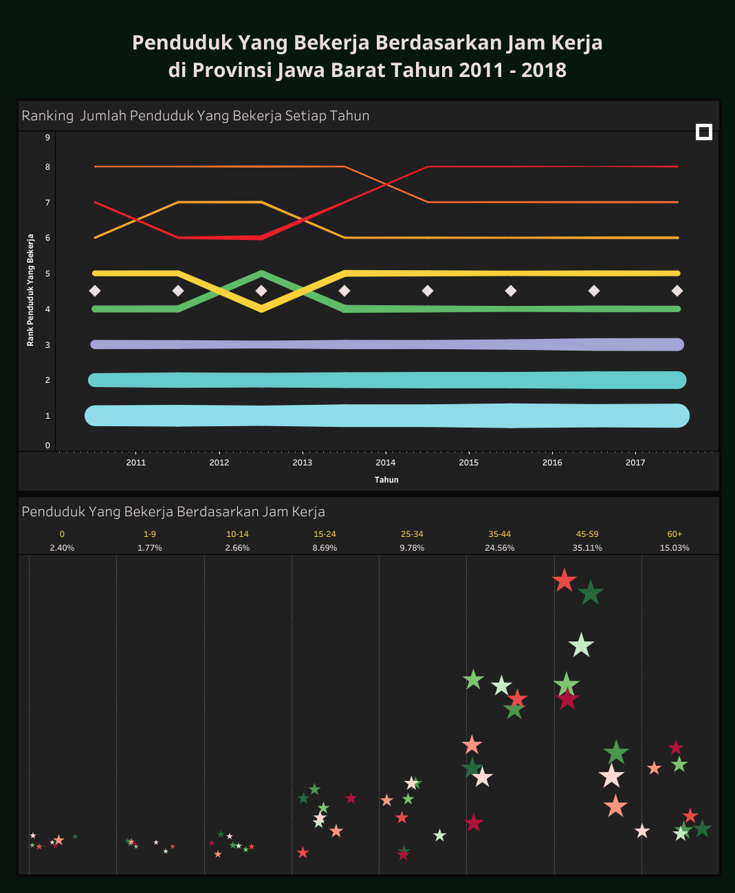 Penduduk Yang Bekerja Berdasarkan Jam Kerja Di Provinsi Jawa Barat Tahun 2011 - 2018