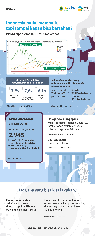 Indonesia mulai membaik, tapi sampai kapan bisa bertahan?