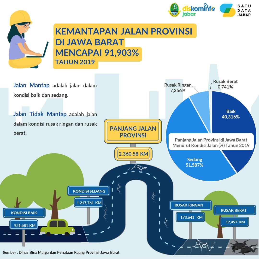 Kemantapan Jalan Provinsi di Jawa Barat Mencapai 91,903%