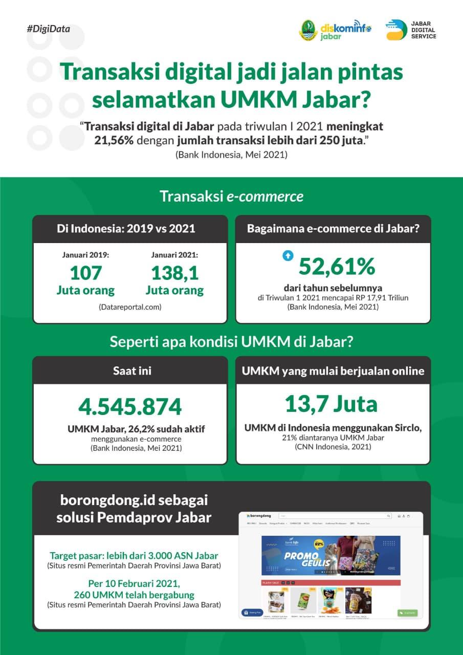 Transaksi digital jadi jalan pintas selamatkan UMKM Jabar?
