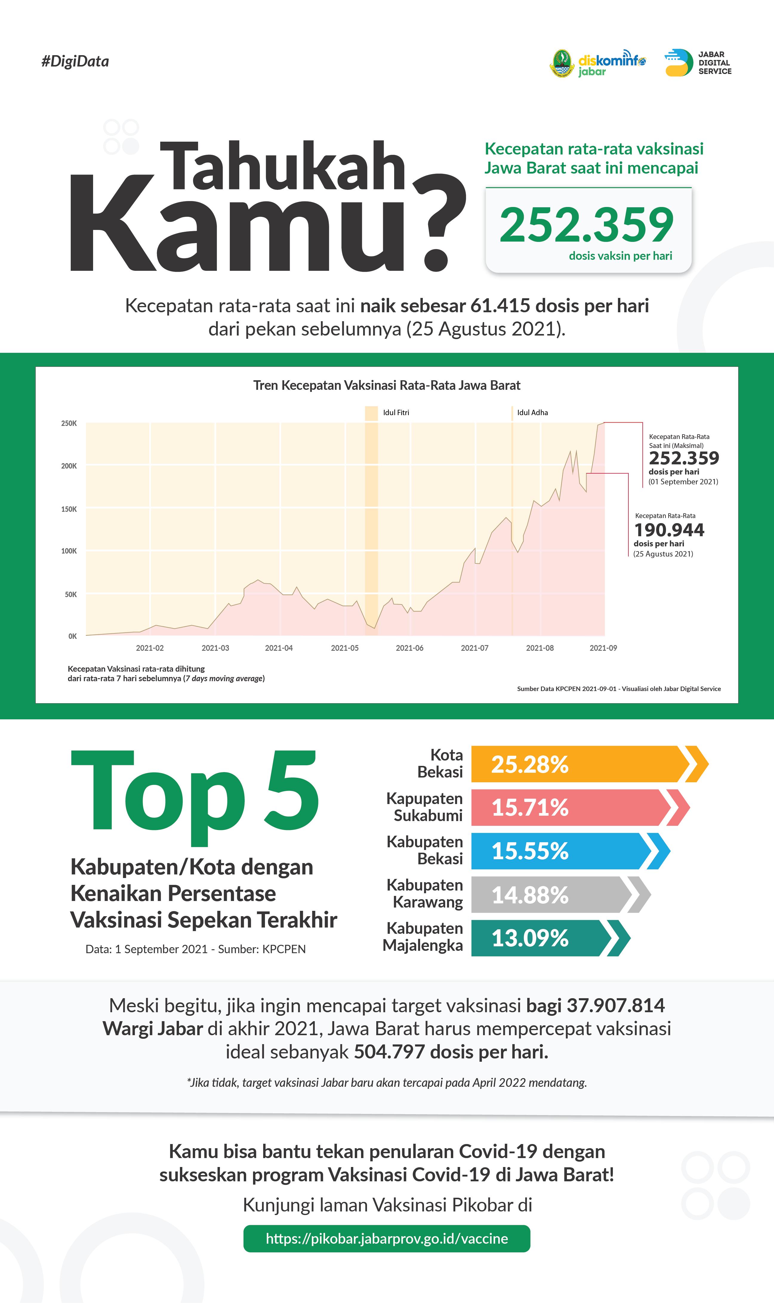 Kecepatan Harian Vaksinasi Covid-19 di Jawa Barat Terus Ditingkatkan!