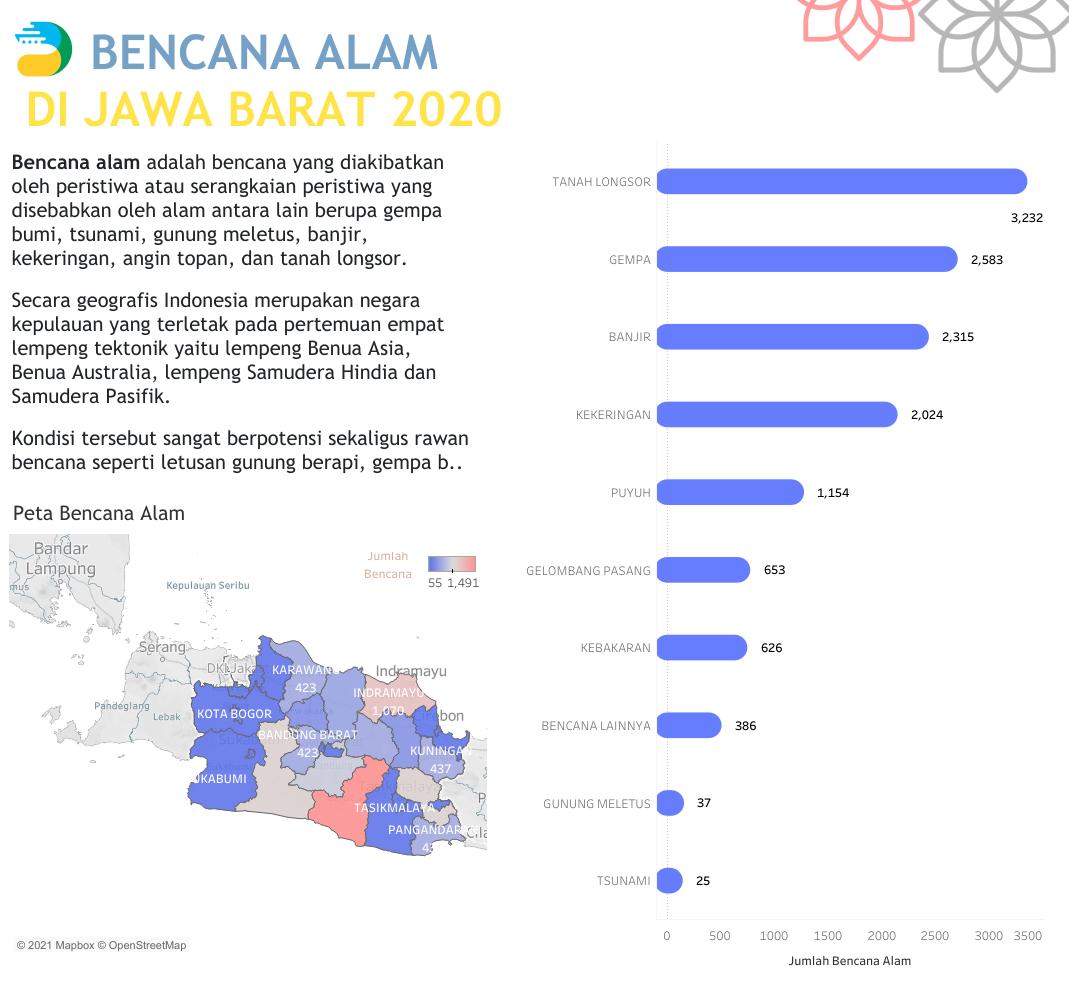 Bencana Alam Di Jawa Barat