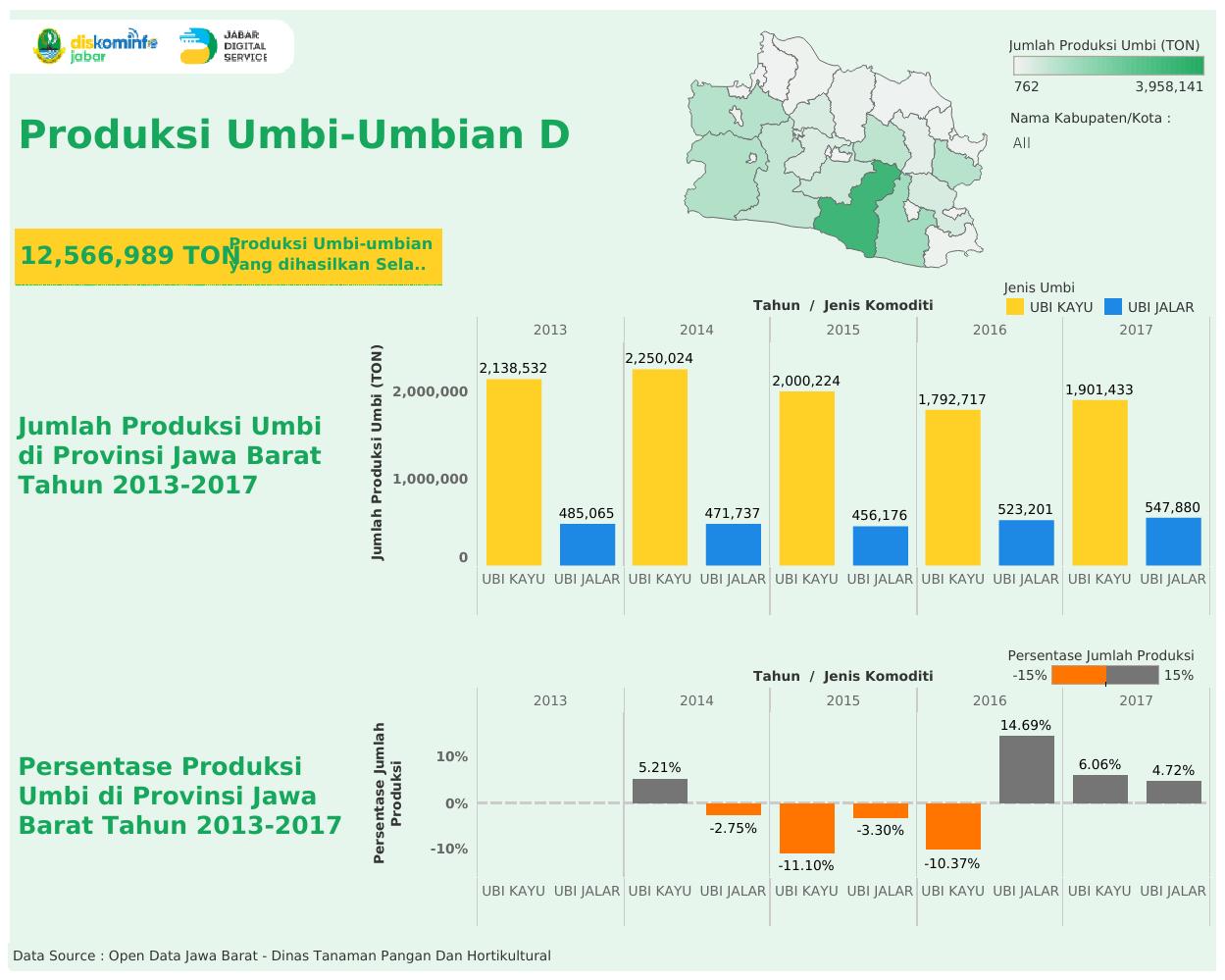 Produksi Umbi-Umbian Di Jawa Barat Selama Tahun 2013-2017