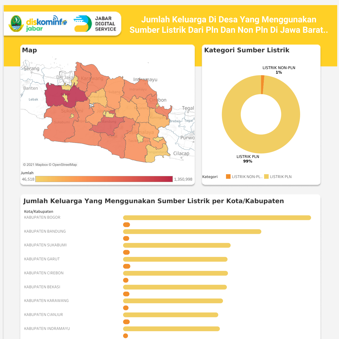 Jumlah Keluarga Di Desa Yang Menggunakan Sumber Listrik Pln Dan Non Pln Di Jawa Barat Tahun 2020