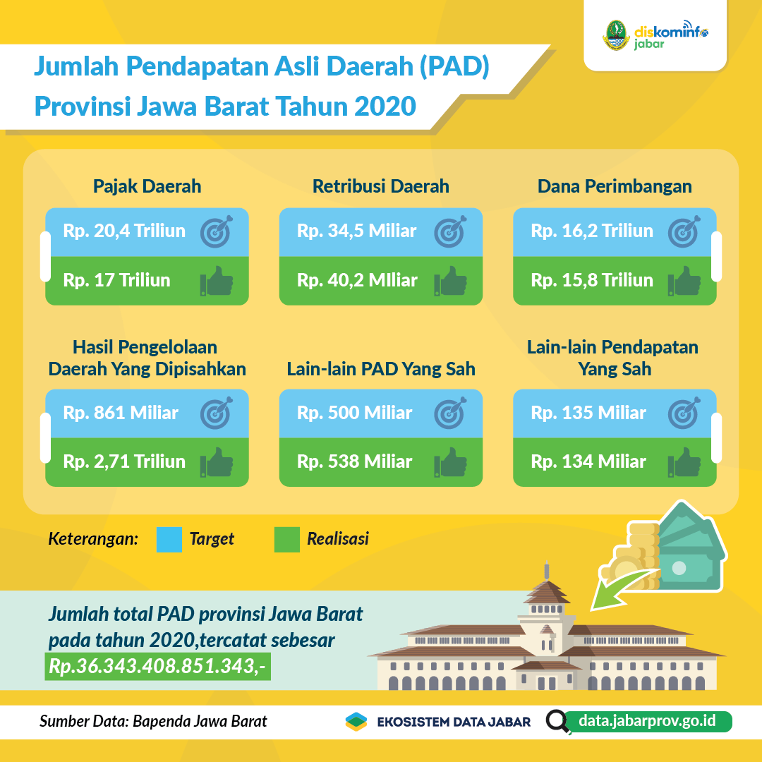 Persentase Target Penerimaan Badan Pendapatan Daerah Provinsi Jawa Barat Tahun 2019-2020