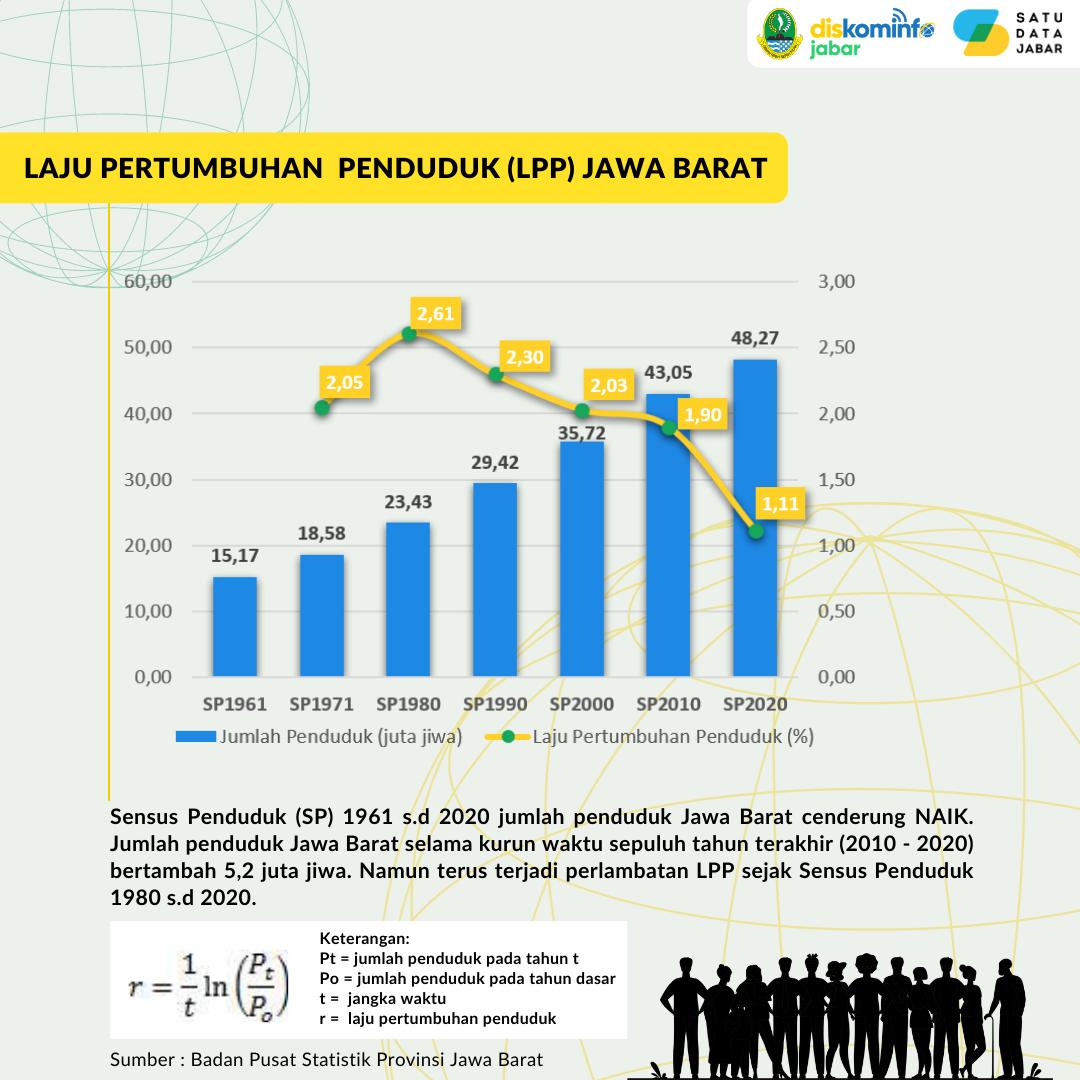 Laju Pertumbuhan Penduduk (LPP) Dan Rasio Jenis Kelamin Provinsi Jawa Barat 2020