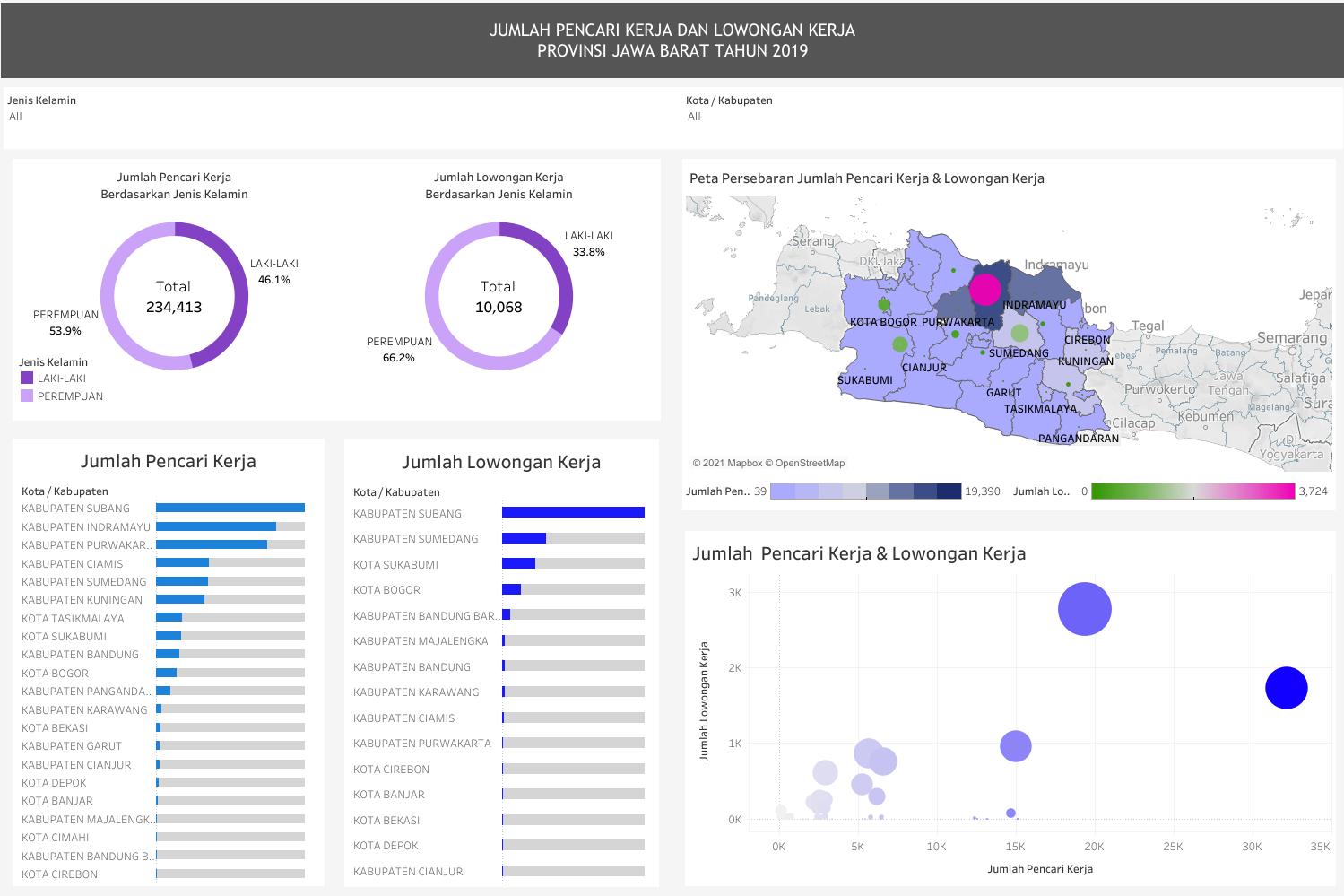 Jumlah Pencari Kerja Dan Lowongan Kerja Provinsi Jawa Barat 2019