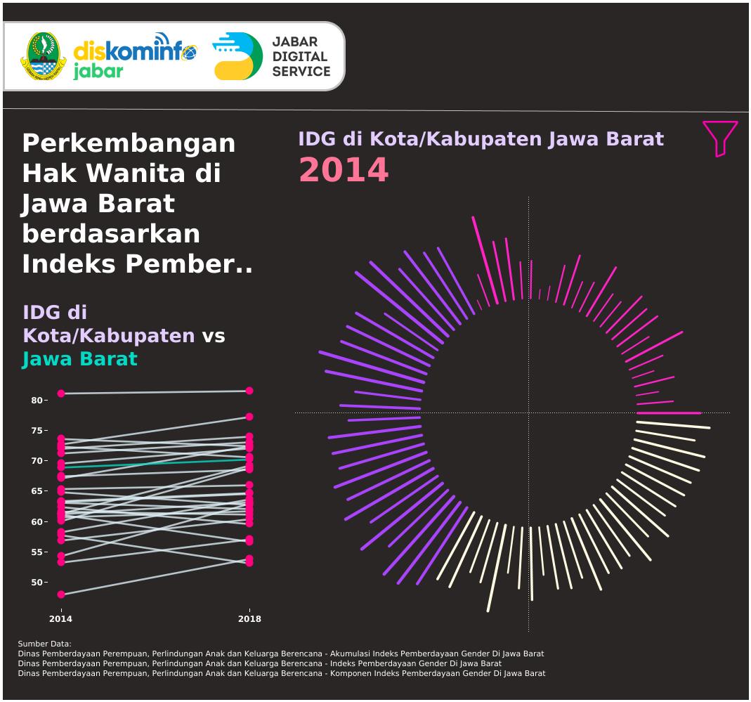 Perkembangan Hak Wanita Berdasarkan Indeks Pemberdayaan Gender