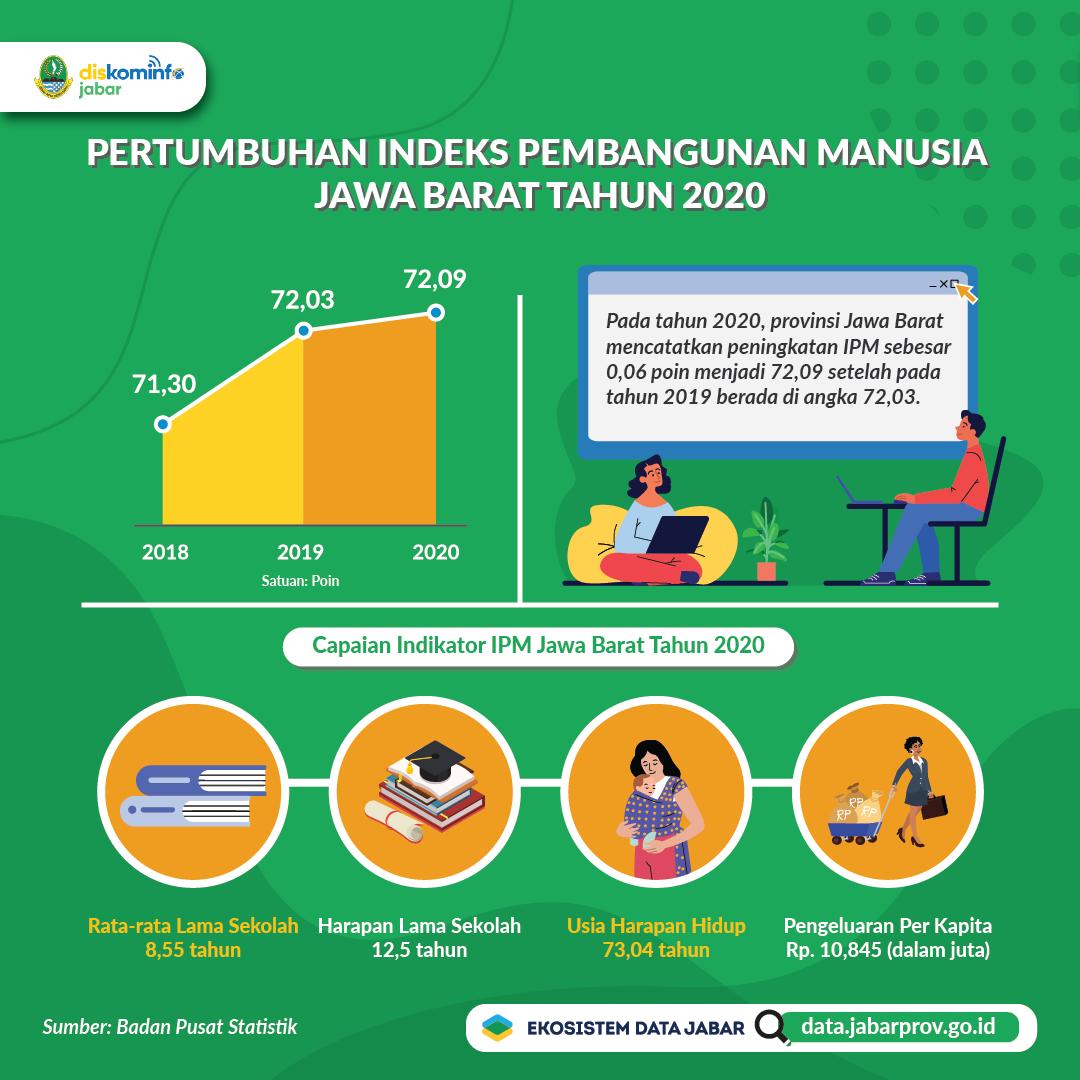Indeks Pembangunan Manusia Provinsi Jawa Barat Tahun 2018-2020