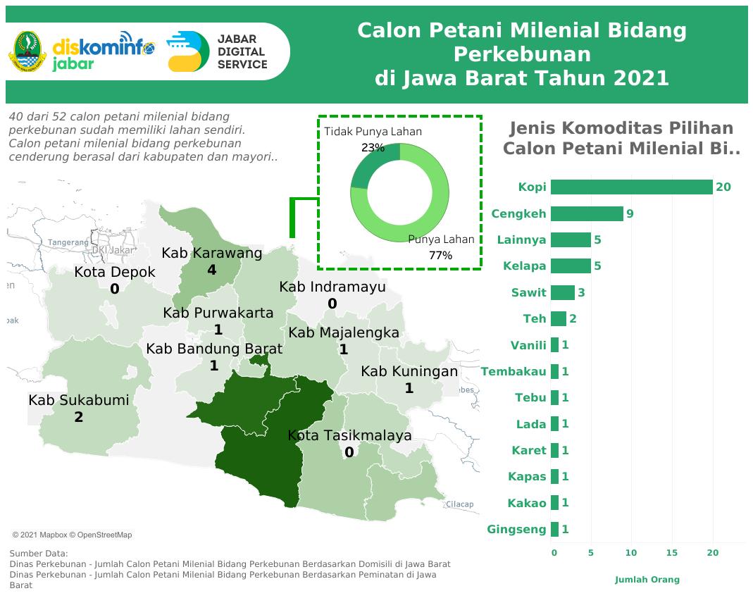 Calon Petani Milenial Bidang Perkebunan Di Jawa Barat Tahun 2021