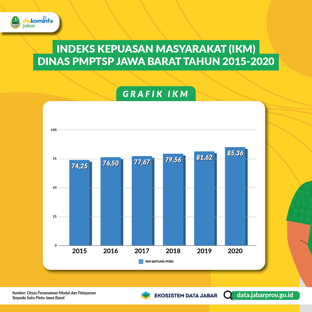 Indeks Kepuasan Masyarakat Terhadap Pelayanan DPMPTSP Tahun 2015-2020