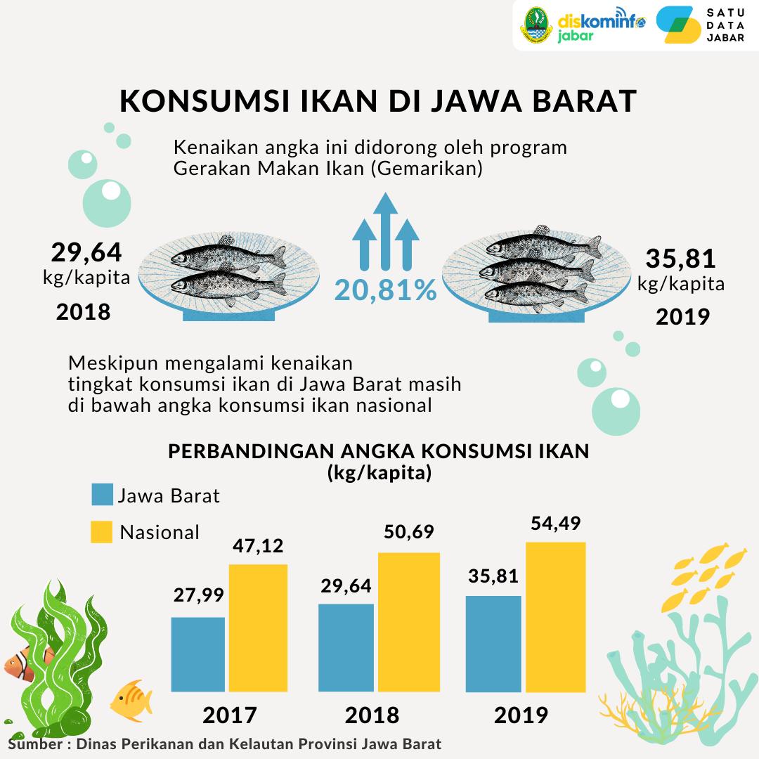 Konsumsi Ikan di Jawa Barat