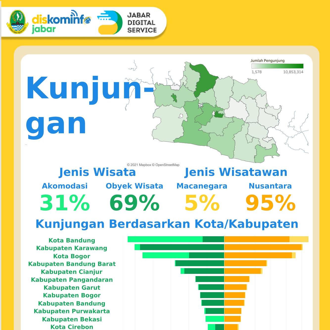 Kunjungan Wisatawan Di Provinsi Jawa Barat Tahun 2018
